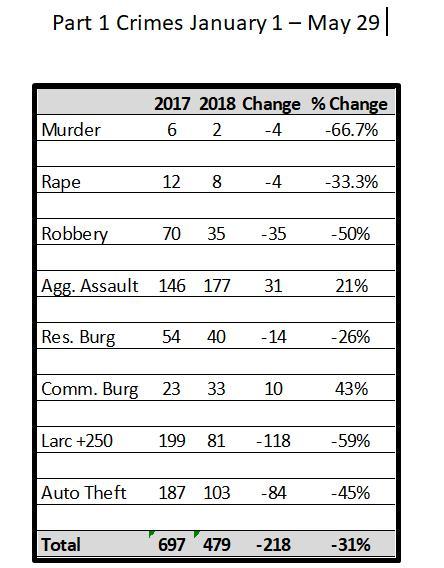 LAWRENCE CRIME STATS
