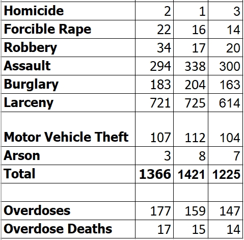 HAVERHILL CRIME STATS